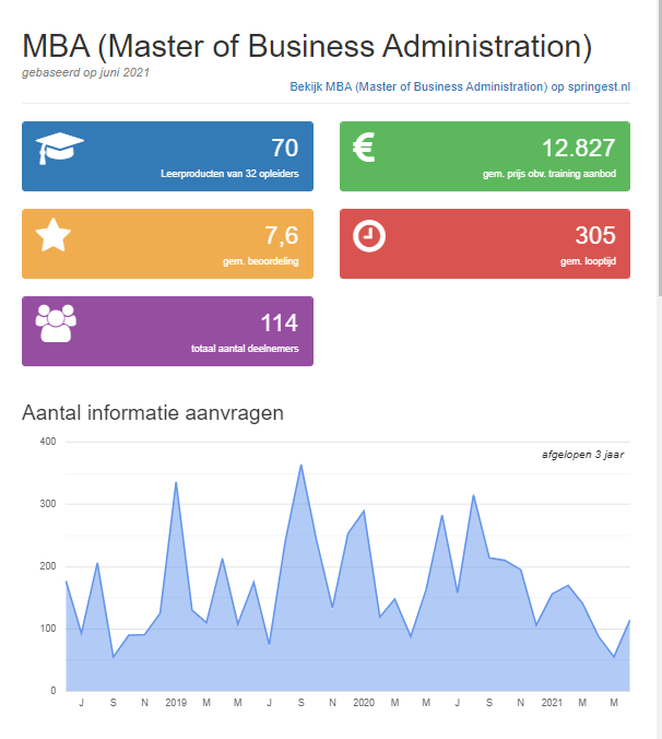 mba-opleiding-trends-infographic